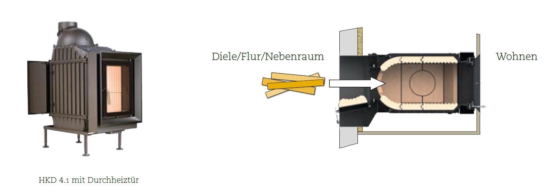 Der Brunner Kachelofeneinsatz Mit Einem Hkd 22 Oder Hkd 41