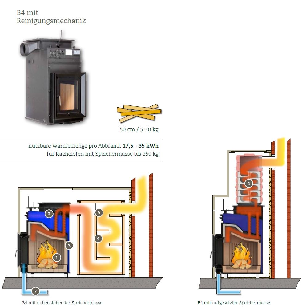 brunner kachelofen wasserf hrend hkd 2 2 sk hotline 7. Black Bedroom Furniture Sets. Home Design Ideas