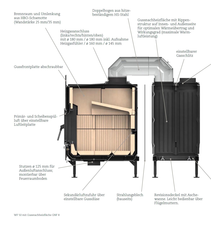 Die WF Konstruktion Rostloser Holzbrandeinsatz Mit Nachheizflache GNF 8 Aus Gusseisen